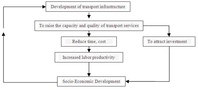 Phd thesis on economic growth